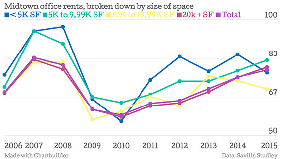 Midtown-office-rents-broken-down-by-size-of-space-5K-SF-5K-to-9-99K-SF-10K-to-19-99K-SF-20k-SF-Total_chartbuilder copy