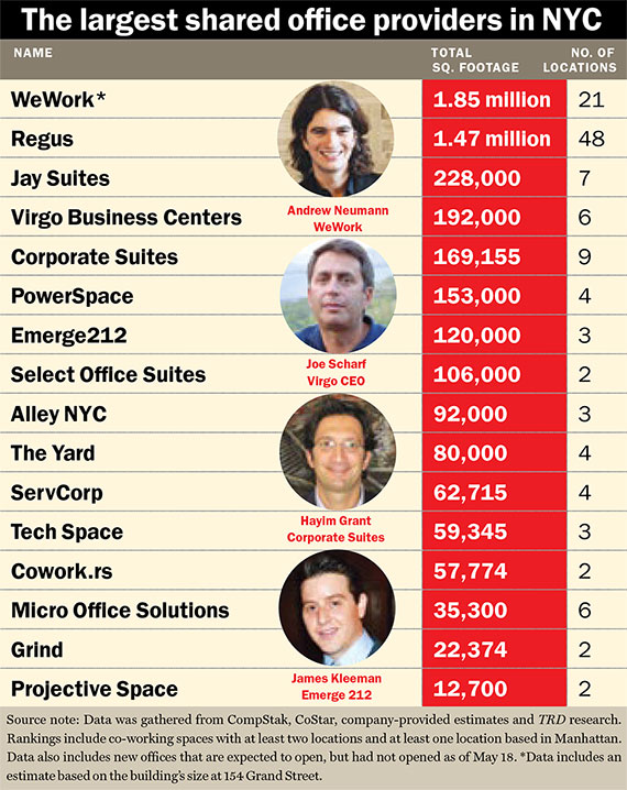 Shared Office Space Ranking