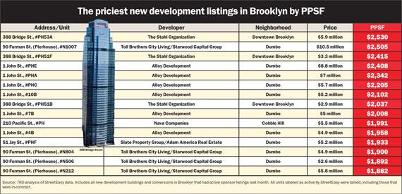 brooklyn-chart-2