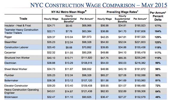 Construction Worker Salary Union Wages
