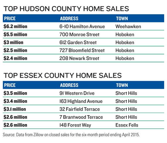 top-hudson-essex-chart