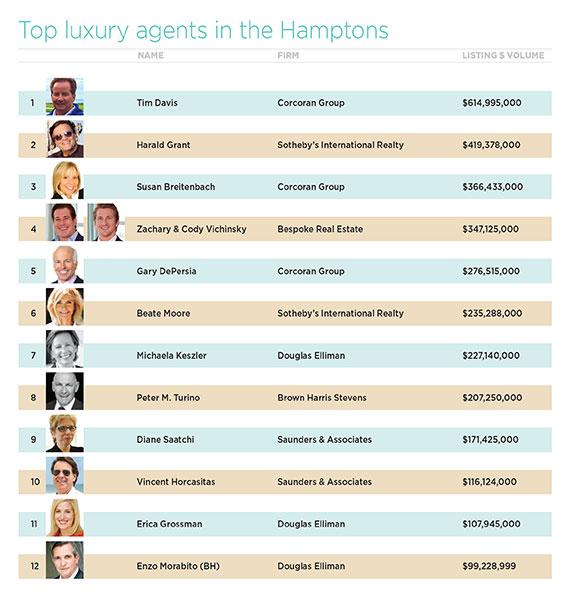 Hamptons-Broker-Chart
