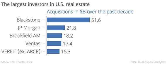 largest investors