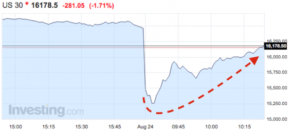 The Dow Jones began Monday more than 1,000 points down. Graphic by Investing.com