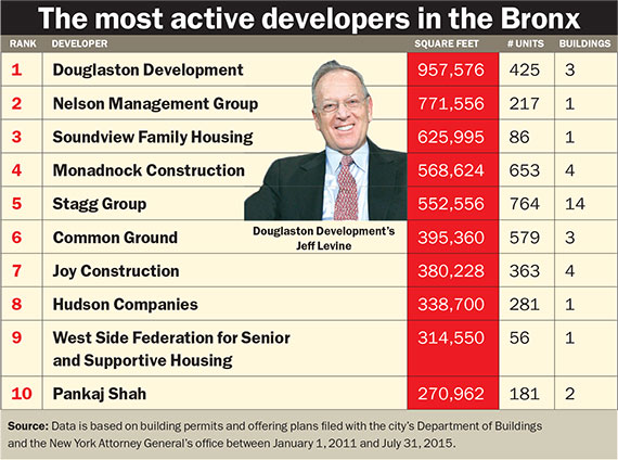 The most active developers in the Bronx