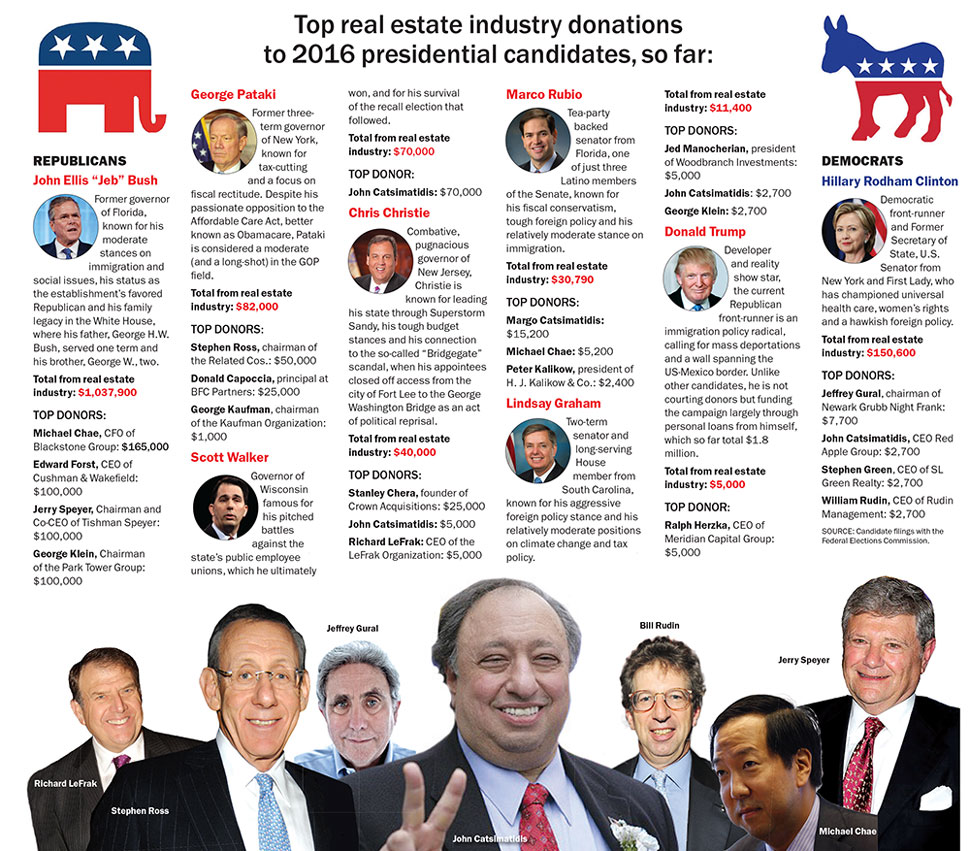Presidential Candidates 2016 | Campaign Contributions NYC