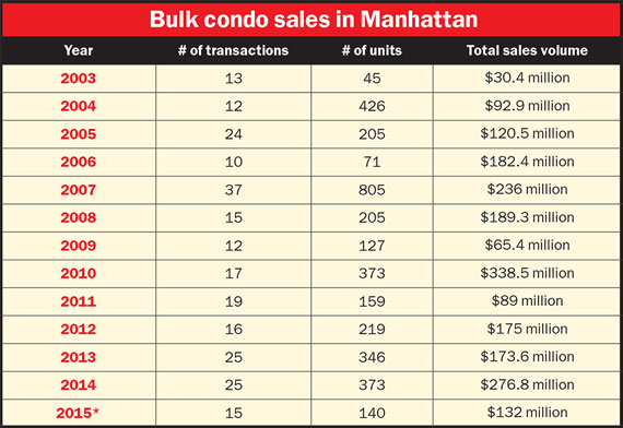Source: New York City ACRIS records; *2015 figures based on sales for January through July. (Click to enlarge)