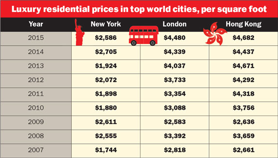 Luxury residential prices in world cities, psf (Source: TRData)