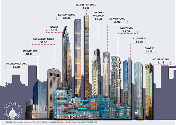 Manhattan's priciest new developments by total sellout (Credit: CityRealty)