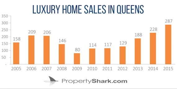 PropertyShark