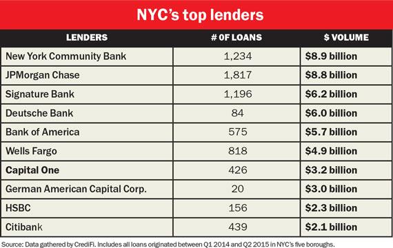 nyc-top-lenders