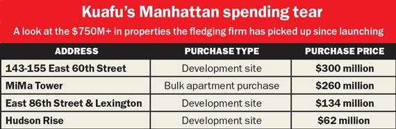 Kuafu-Manhattan-spending
