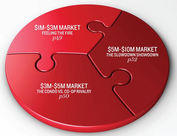 res-market-intro