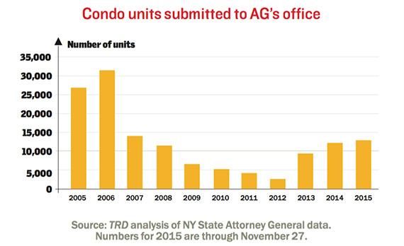Condo-plans-AG-historical