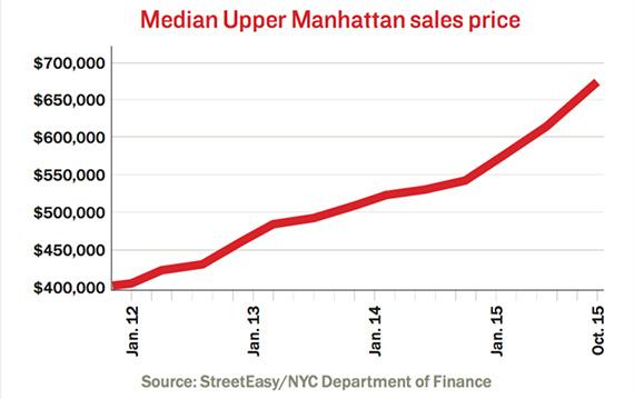 Upper-Manhattan-market