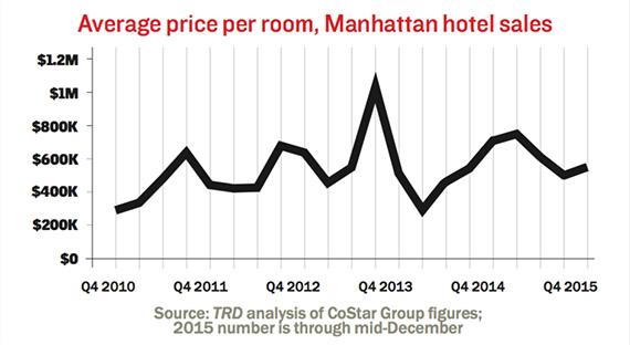 Hotel Construction Costs Per Room