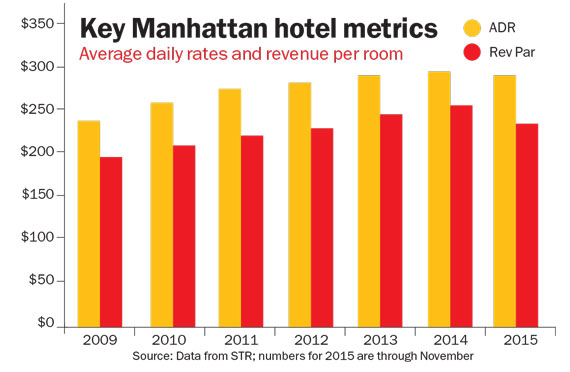 manhattan-hotel-metrics