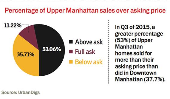 upper-manhattan-above-ask