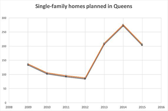 Queens-single-fam