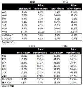 REIT returns and price performance in 2015 and 2014