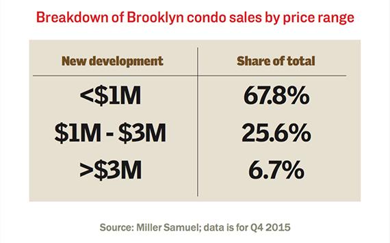 bk-condos-price-range