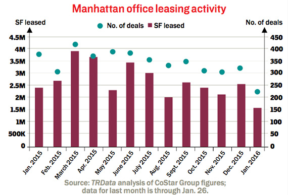 manhattan-office-leasing-activity