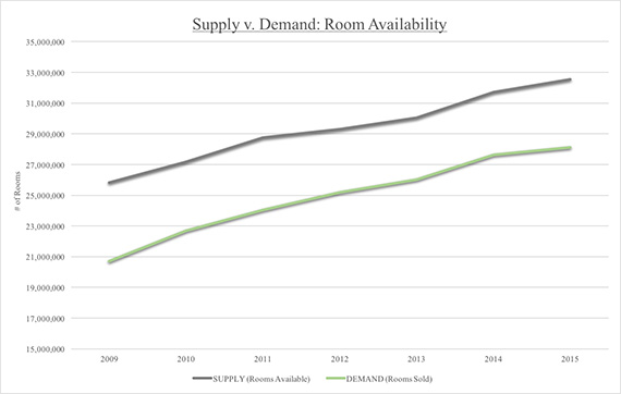 Source: TRData analysis of STR data. Room supply and demand numbers refer to the number of available hotel rooms times the number of days it is available and/or occupied during the given month.