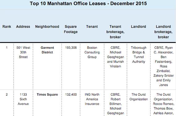 Best lease options december 2016