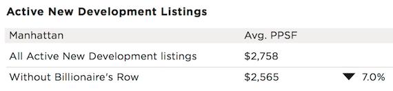 Halstead Property Development Marketing