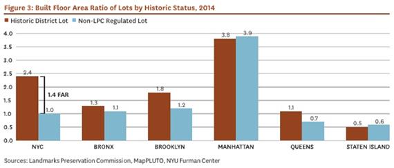 Landmarks Density NYC