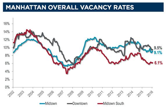 Manhattan Office Vacancy