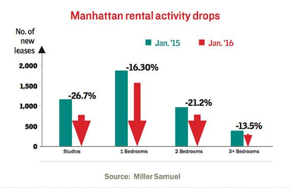Manhattan-rental-activity-drops