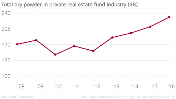 Total_dry_powder_in_private_real_estate_fund_industry_($B)_Dry_Powder_($bn)_chartbuilder