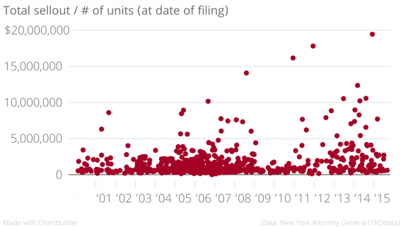 Total_sellout_-_#_of_units_(at_date_of_filing)_price_-_unit_chartbuilder (1)