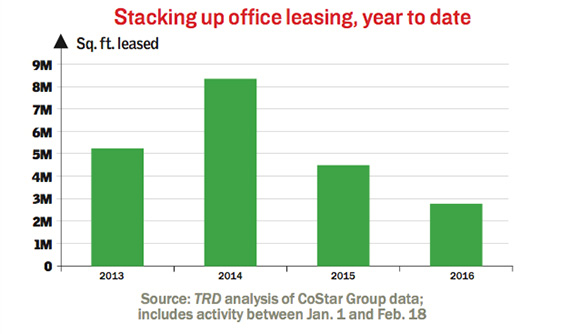 years-office-leasing