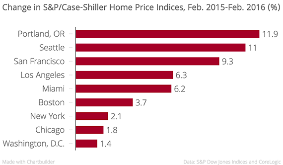 Change_in_S&P-Case-Shiller_Home_Price_Indices,_Feb._2015-Feb._2016_(%)__chartbuilder