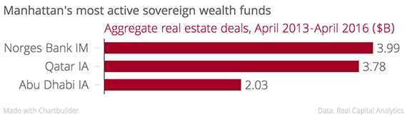 Manhattan's_most_active_sovereign_wealth_funds_Aggregate_real_estate_deals,_April_2013-April_2016_($B)_chartbuilder
