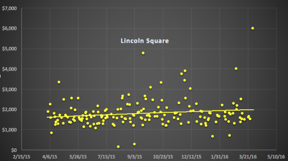 Lincoln Square condo sales by price per foot between April 2015 and March 2016, with trend lines
