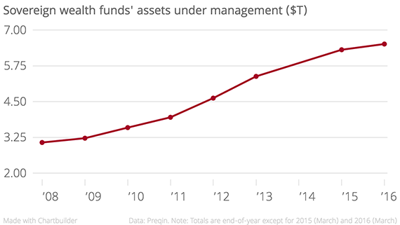 Sovereign_wealth_funds'_assets_under_management_($T)_Assets_under_management_($B)_chartbuilder