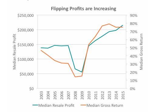 flipping-profits-chart