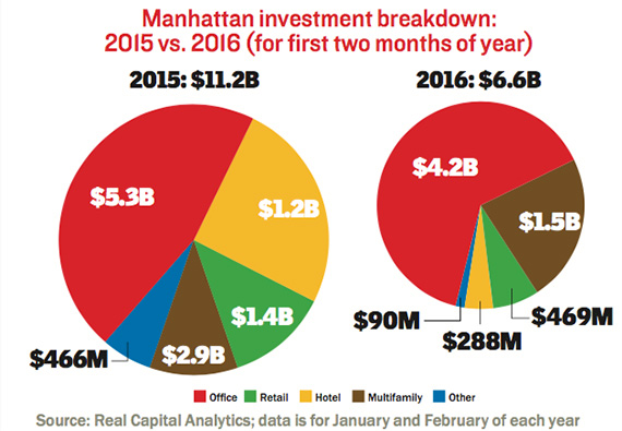 manhattan-isales-breakdown-q1-2016