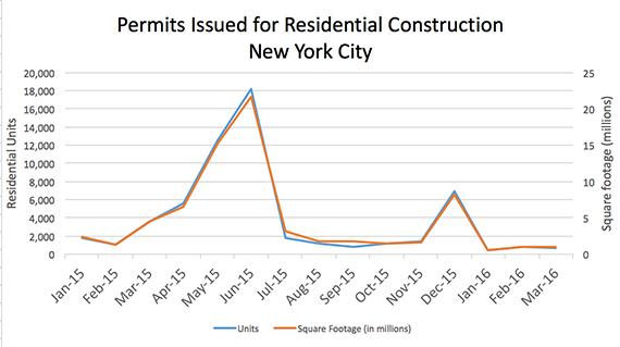 Source: TRData analysis of DOB permits data