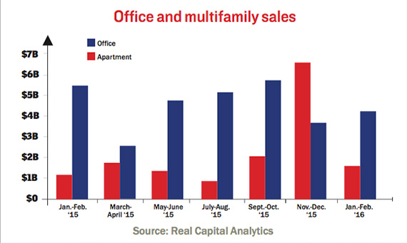 q1-2016-multifamily-office-sales
