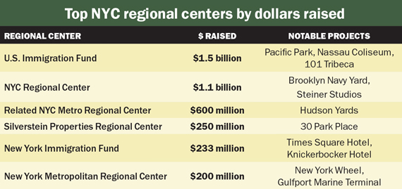 regional-centers-chart