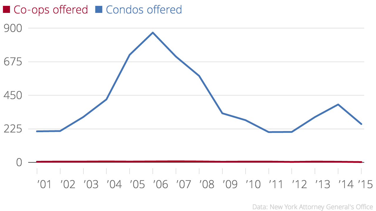 Source: TRD analysis of AG condo filings.