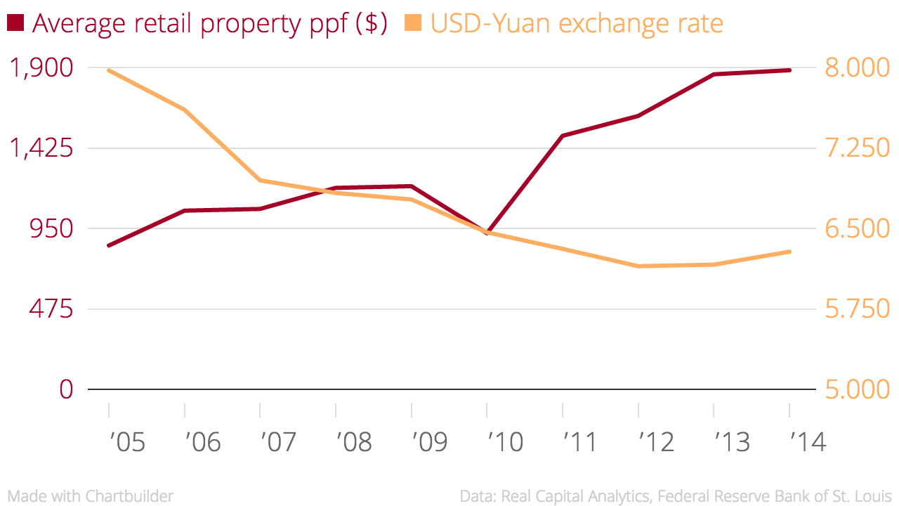Average_retail_property_ppf_($)_USD-Yuan_exchange_rate_chartbuilder