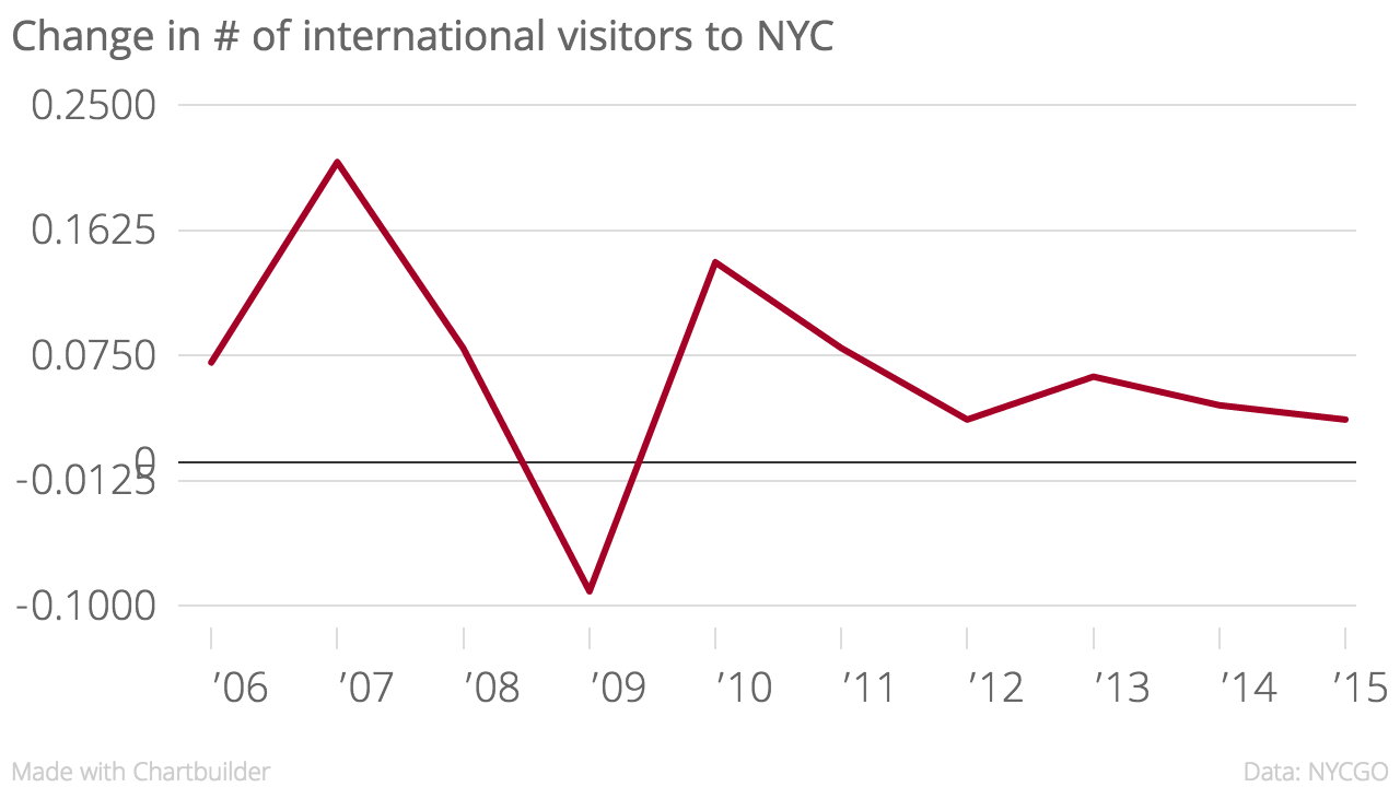 Change_in_#_of_international_visitors_to_NYC_Change_in_tourism_chartbuilder