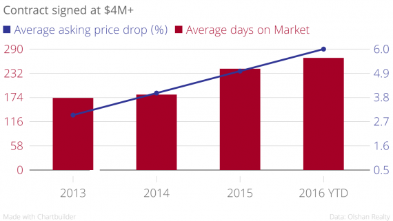 Contract_signed_at_$4M+_Average_asking_price_drop_(%)_Average_days_on_Market_chartbuilder