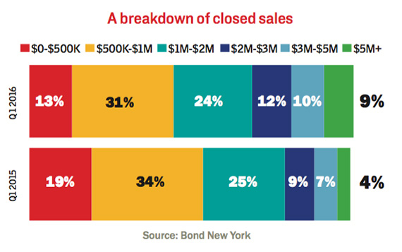 Manhattan-sales-range