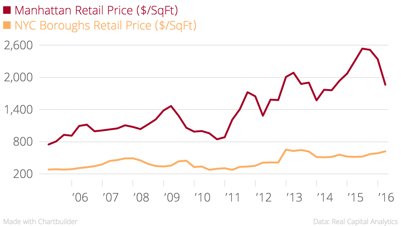 Manhattan_Retail_Price_($-SqFt)_NYC_Boroughs_Retail_Price_($-SqFt)_chartbuilder (1)